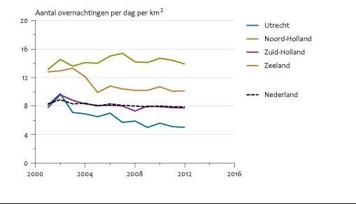 Recreatiedruk door toerisme in West-Nederland (Bron: CBS)