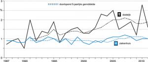 Aandeel van slachtoffers van ernstige verkeersongevallen met betrokkenheid van landbouwvoertuigen in procenten van het totale aantal slachtoffers van ernstige verkeersongevallen, 1987-2011. (Bron: Jaarsma en de Vries, 2012)