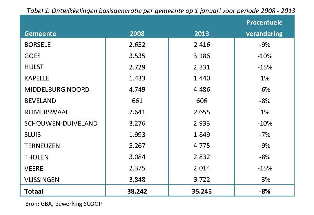 Ontwikkelingen basisgeneratie per gemeente op 1 januari voor periode 2008 - 2013