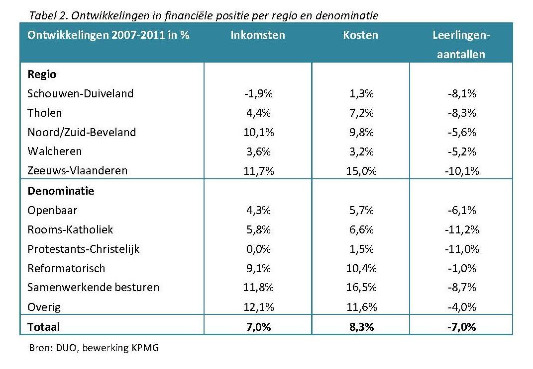 Ontwikkelingen in financiële positie per regio en denominatie