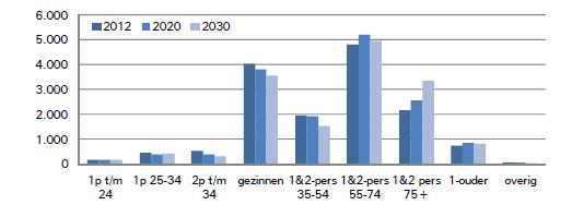 Huishoudensprognose Schouwen-Duiveland 2012-2030 (Bron: Provincie Zeeland)