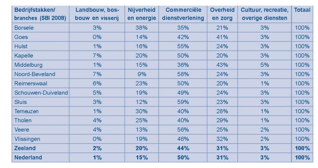 Figuur 1. Percentage banen werknemers (Bron: CBS, uit: Staat van Zeeland 2013)